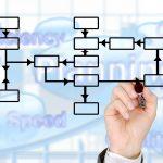 Une structure rédactionnelle optimale pour mieux impacter sur le Web