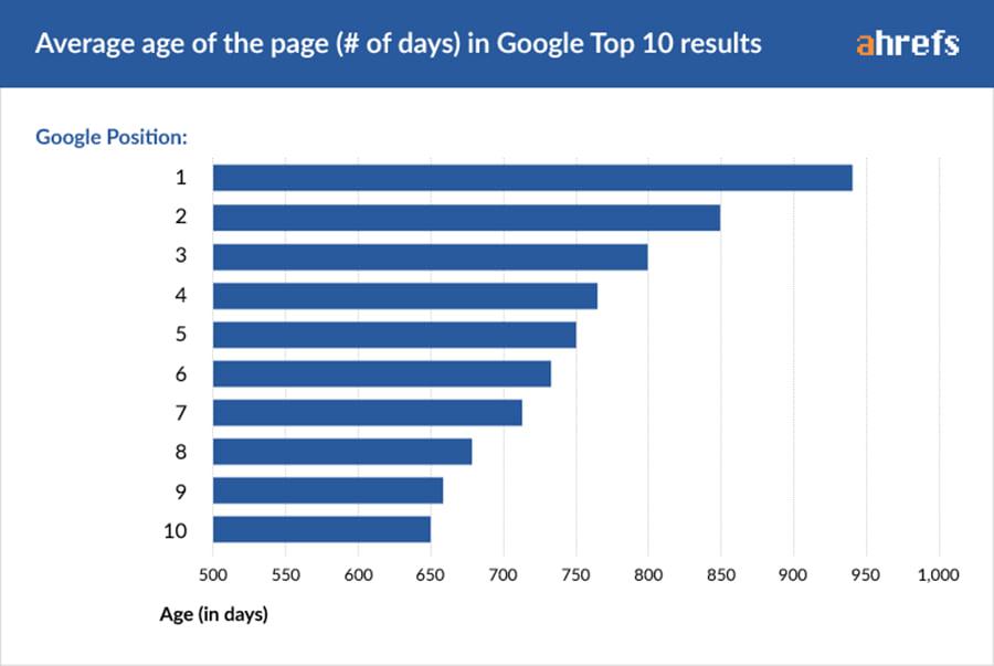 Age moyen des pages web classées dans le Top10 Google