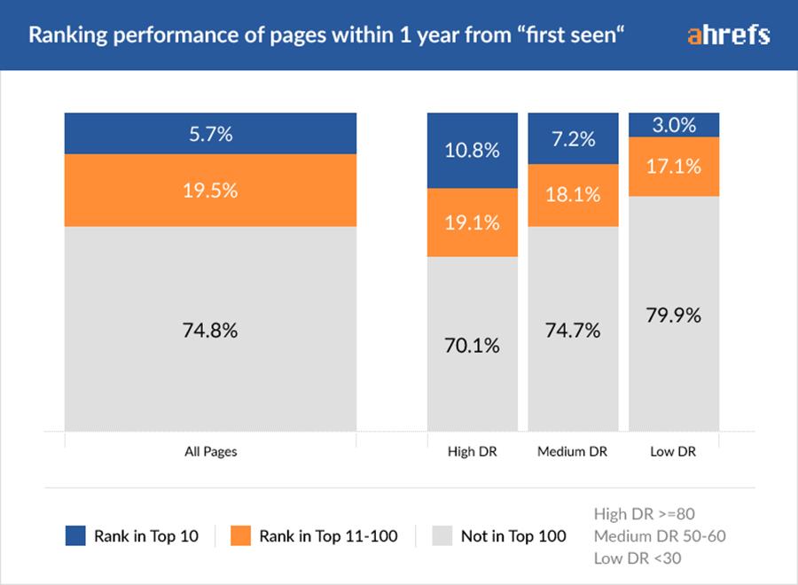 Performance de classement Google des pages web de moins d'un an