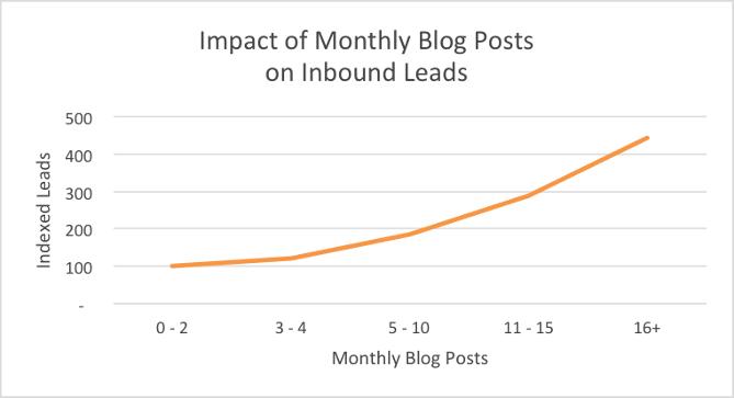 Impact du nombre de billets de blog sur la génération de prospects mensuels