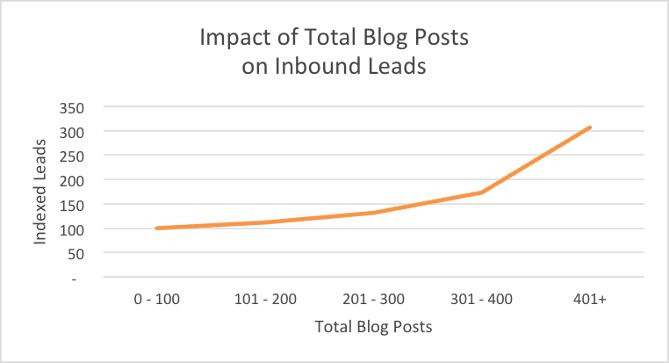 Impact du nombre total de billets de blog sur la génération de prospects