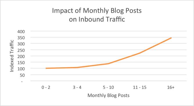 Impact du nombre de billets de blog sur le trafic mensuel