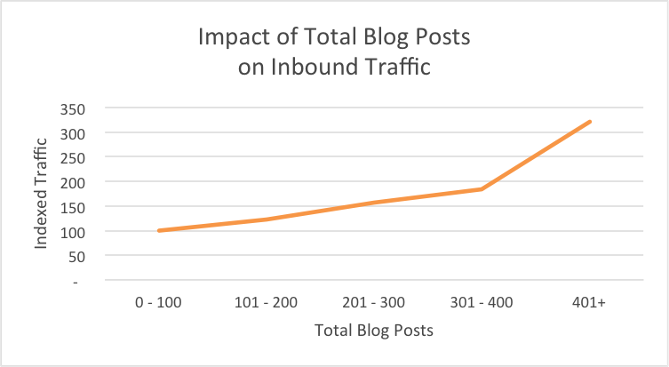 Impact du nombre total de billets de blog sur le trafic entrant