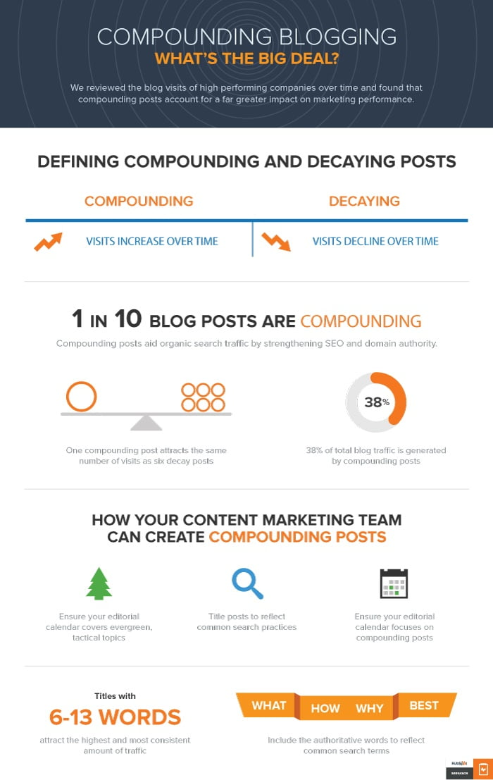 Compounding blog posts : What's the big deal ?