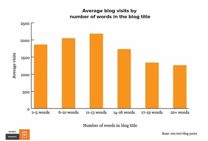Nombre moyen de visites selon le nombre de mots dans un titre de billet de blog