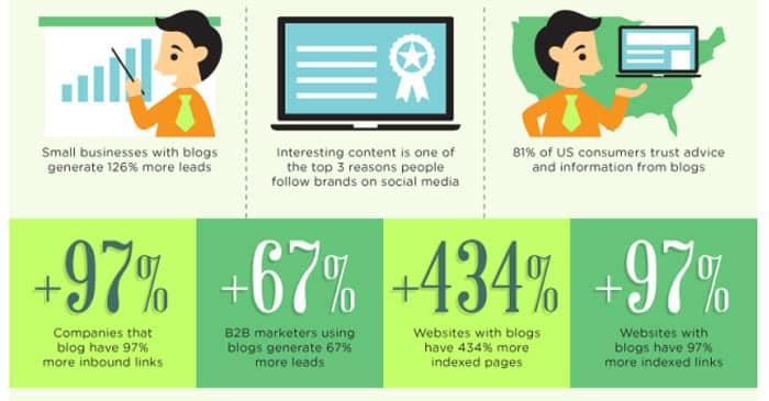 Un blog d'entreprise sur votre site web améliore votre classement Google de 434 %