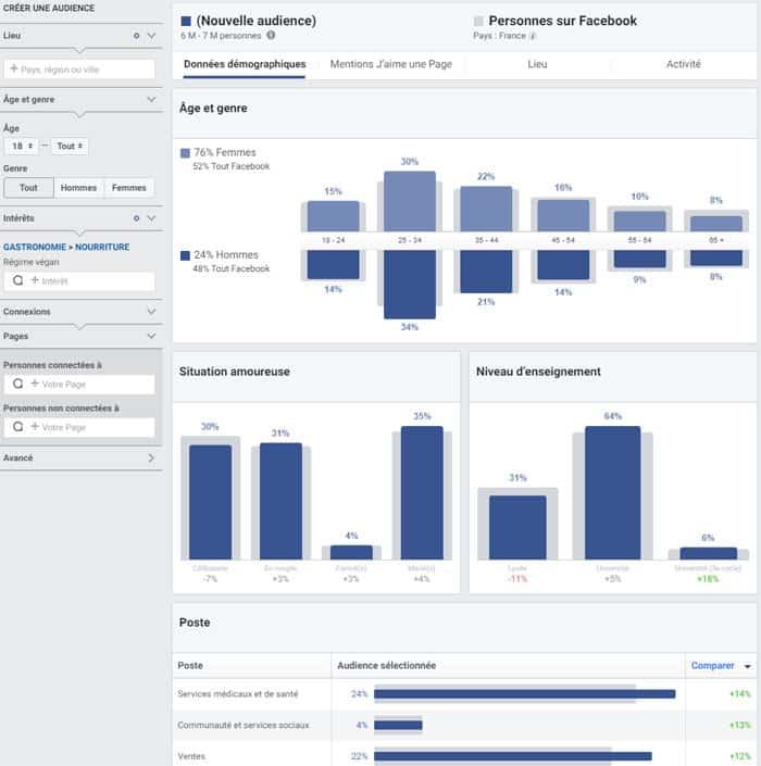 Aidez-vous de Facebook Insights pour créer vos personas