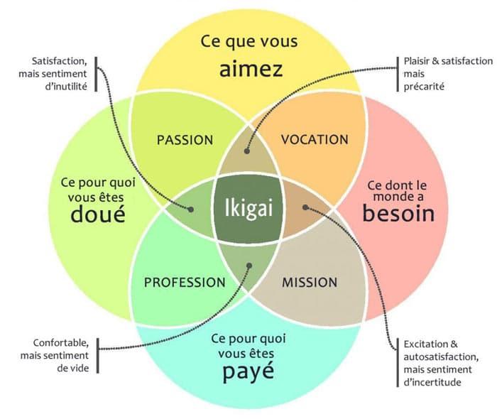 Aidez-vous du principe japonais ikigai pour trouver la niche parfaite.